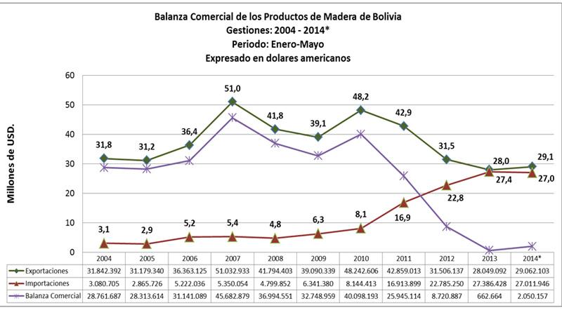 Balanza comercial de productos de madera de Bolivia