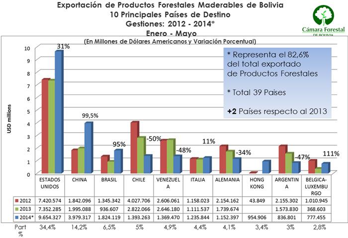 Principales paises de destino de las exportaciones de productos de madera Bolivia