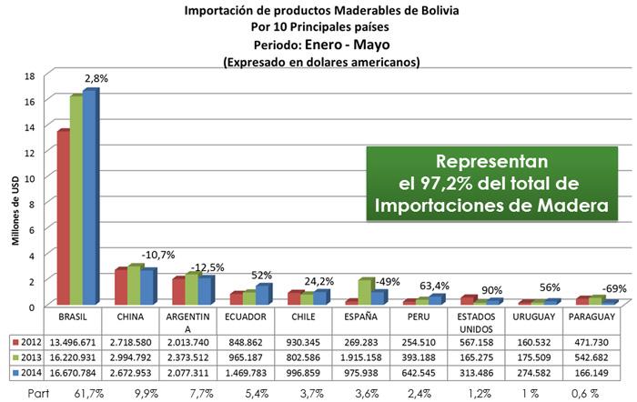 Origen de las importaciones de productos de madera de Bolivia (enero-mayo de 2014)