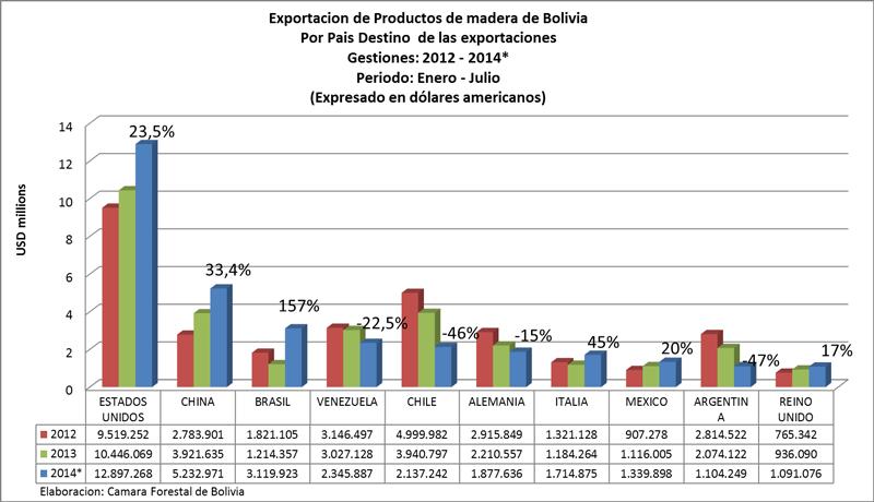 Comercio exterior de productos de madera de Bolivia (Enero - Julio 2014)