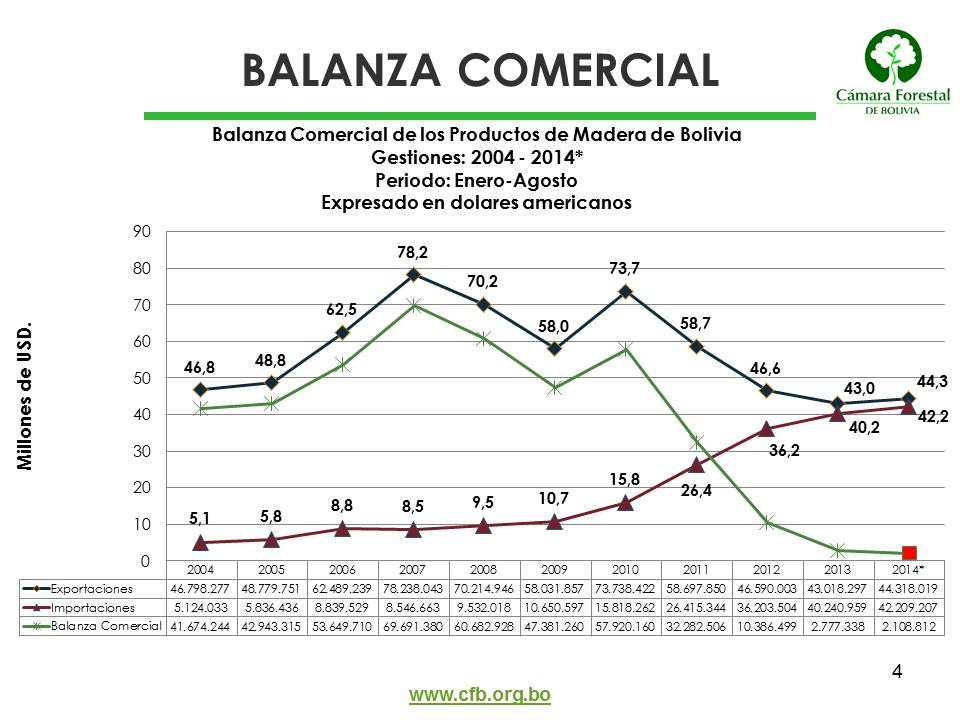 Balanza comercial del sector forestal de Bolivia (enero - agosto)