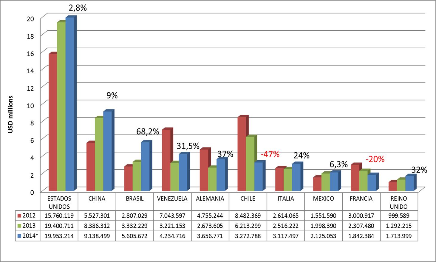 Exportaciones de productos de madera por Pais destino 2014