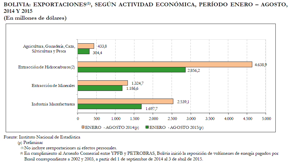 En exportaciones al mes de agosto, en volumen las ventas bajaron 15%, según datos del IBCE en base a informe del INE