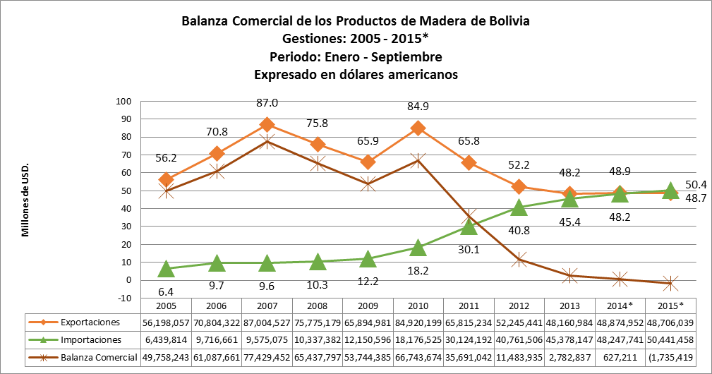 Estadísticas de exportaciones e importaciones de Madera de Bolivia, tercer trimestre 2015