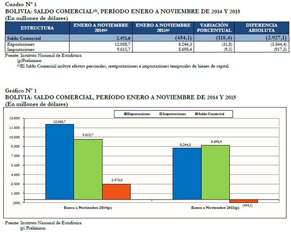 IBCE: Saldo Comercial de Bolivia a Noviembre de 2015