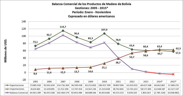 Balanza Comercial de Productos de Madera de Bolivia, Estadísticas a noviembre de 2015