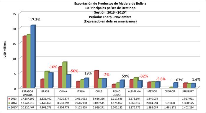 Exportación de Productos de Madera de Bolivia, Por Pais Destino de las exportaciones. Datos a Noviembre de 2015