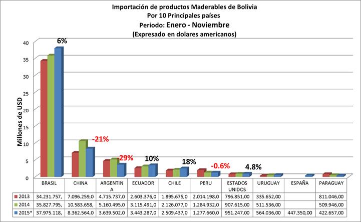 Importación de Productos de Madera de Bolivia, Por Pais Origen de las exportaciones. Datos a Noviembre de 2015