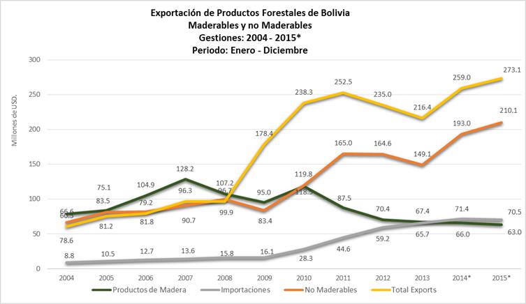 Balanza comercial de productos Forestales Maderables y no Maderables de Bolivia 2015