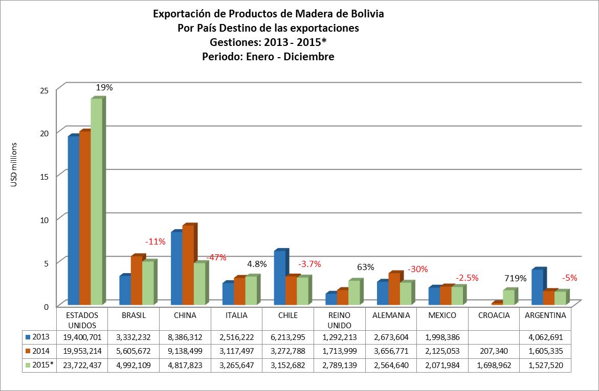 Exportacion de productos de madera de Bolivia, por Pais destino de las exportaciones 2015