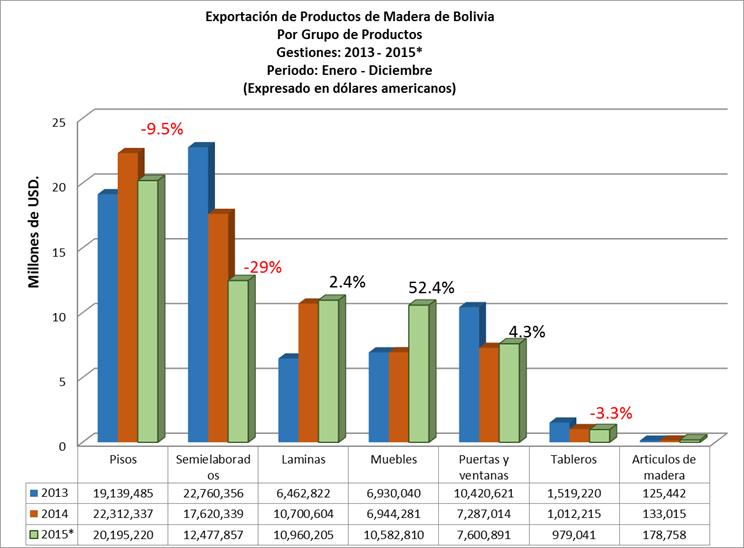 Exportacion de Productos de madera de Bolivia 2015, por grupo de productos