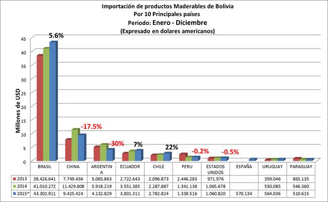 Importacion de productos de madera de Bolivia 2015, por Pais origen de las importaciones
