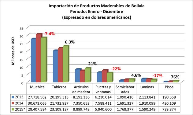 Importacion de Productos de madera de Bolivia 2015, por Grupo de productos importados