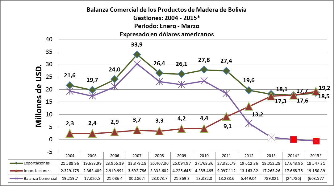 Balanza Comercial de productos de madera de Bolivia, Marzo de 2015