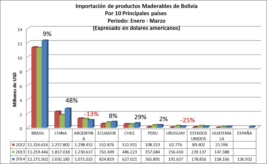 Importación de Productos de Madera de Bolivia, primer trimestre de 2015, por pais origen de las importaciones