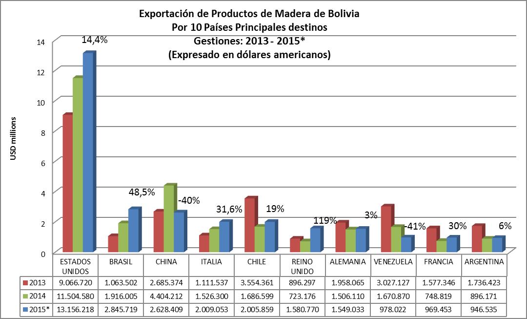 Estadísticas de exportaciones e importaciones de Madera de Bolivia, primer semestre 2015, por 10 principales países de destino de las exportaciones