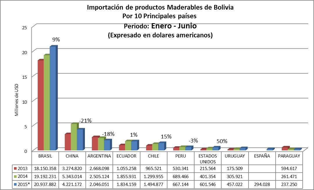 Estadísticas de exportaciones e importaciones de Madera de Bolivia, primer semestre 2015, Por 10 principales origen de las importaciones de Bolivia