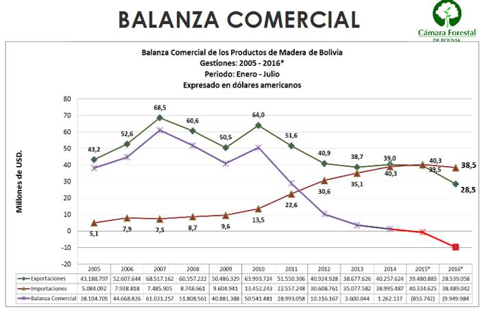 Balanza comercial de la Madera de Bolivia, Julio de 2016