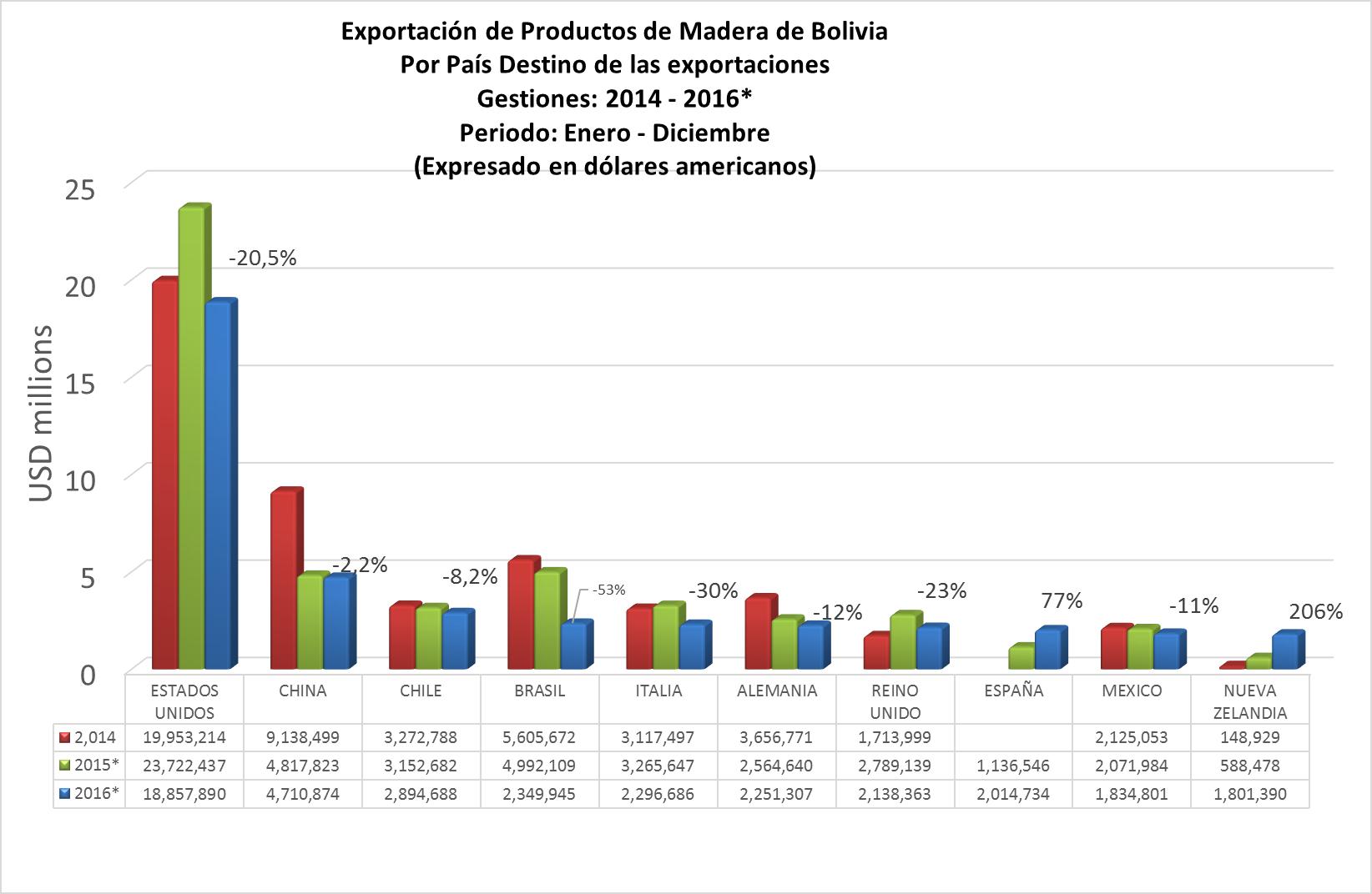 Exportación de productos de madera de Bolivia por Pais destino de las exportaciones a diciembre 2016