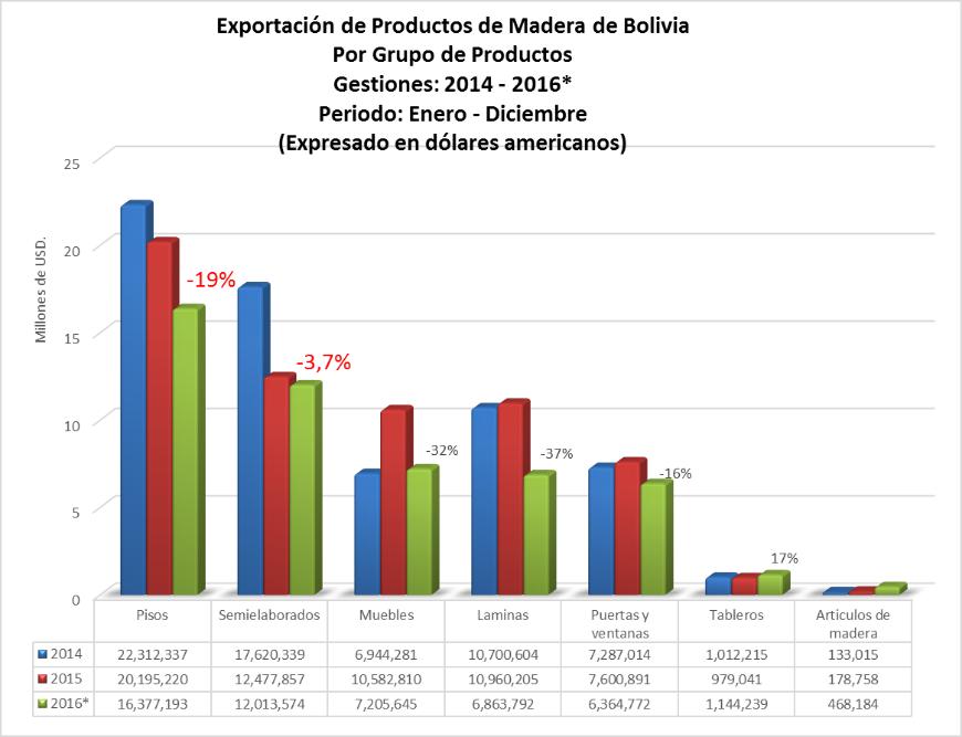 Exportacion de productos de madera de Bolivia, por Grupo de Productos, a diciembre 2016