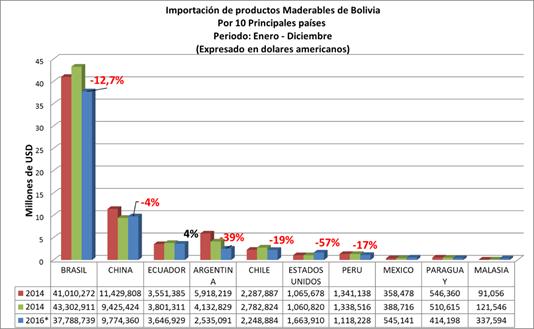Importación de Productos de madera de Bolivia, por pais origen de las importaciones, a diciembre de 2016