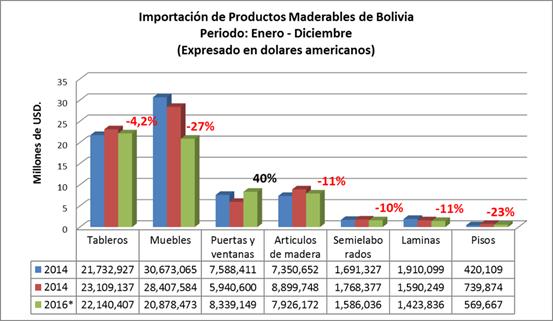 Importación de Productos de madera de Bolivia, por grupo de productos importados a diciembre de 2016