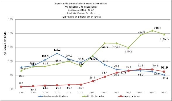 Balanza Comercial de Productos forestales de Bolivia, a diciembre de 2016