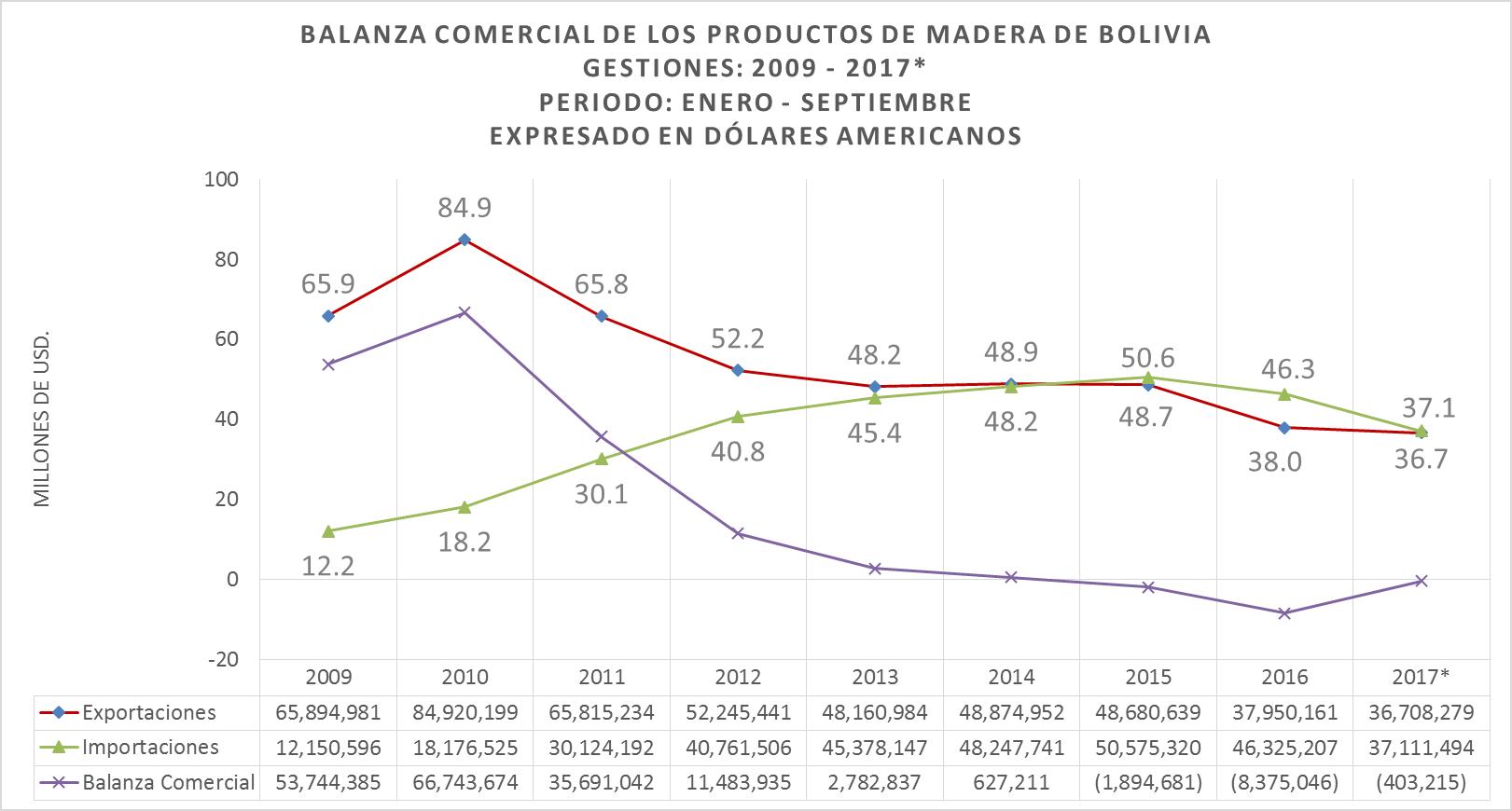 Estadísticas Forestales de Bolivia, Balanza Comercial a Septiembre 2017, Exportaciones, Importaciones de Madera