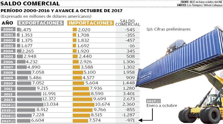 El déficit comercial de 2017 superará el histórico de 2016