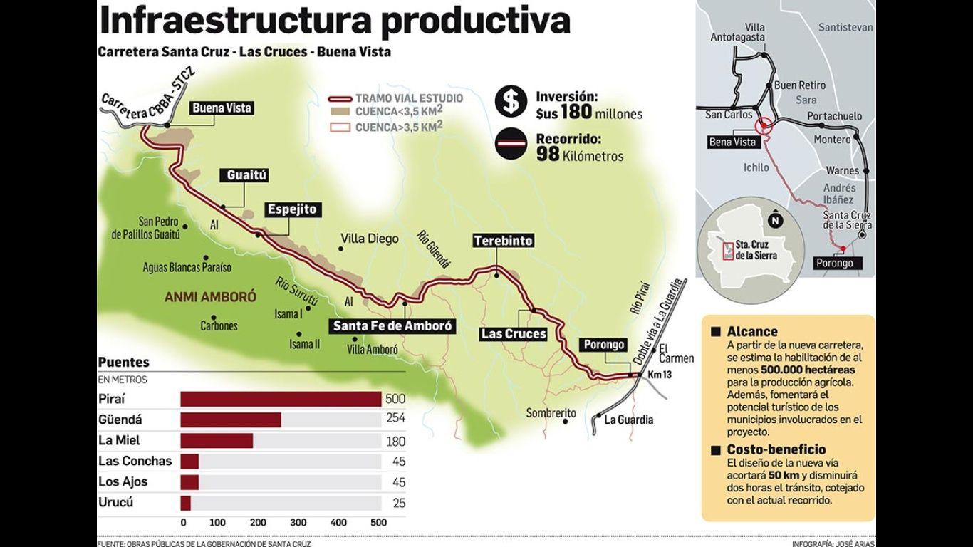 CAF concederá $us 100 millones para vía Santa Cruz-Buena Vista