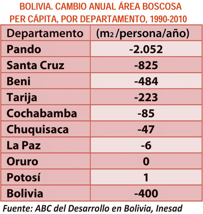 Bolivia, cambio anual del area boscosa  per capita por departamento 2017