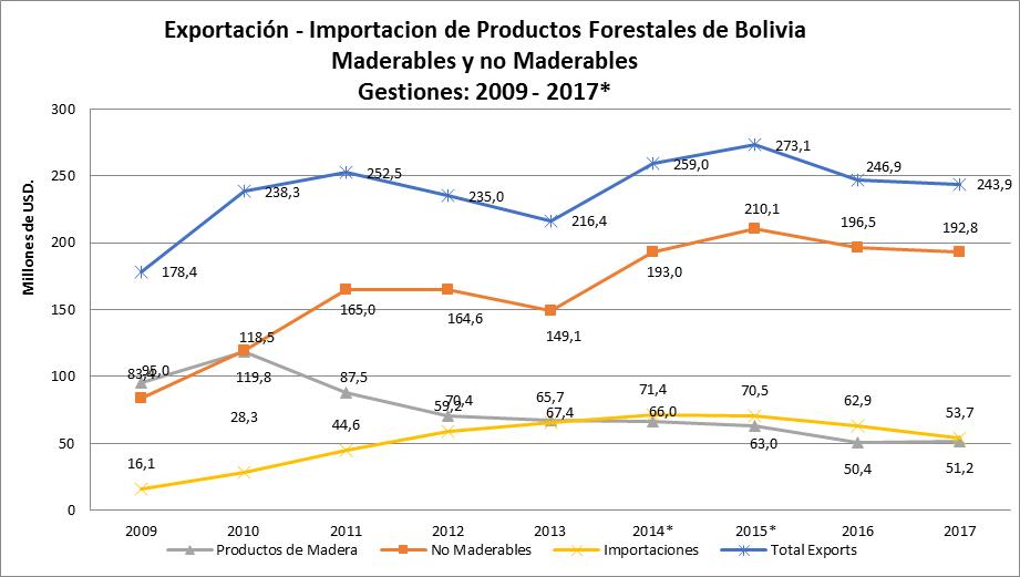 Exportaciones e importaciones de productos forestales de Bolivia 2017, Maderables y no Maderables