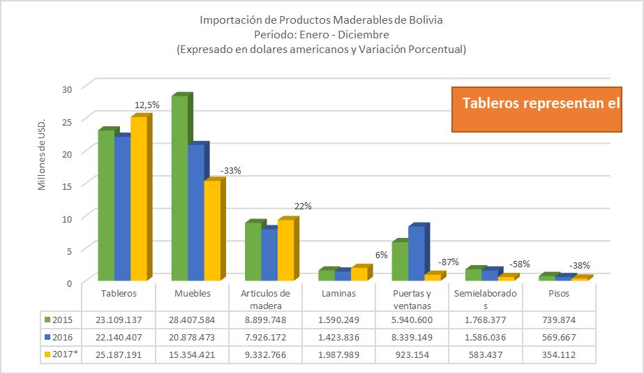 Importación de productos de madera de Bolivia 2017, por productos, Láminas, Muebles, Tableros, Aglomerados, Madera Aserrada