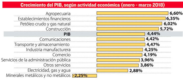 El país debería crecer, entre abril y mayo, en 4,51% para el pago de otro aguinaldo. Seis rubros crecieron desde 2013 por debajo del 4,5%. Fuente: La Razon