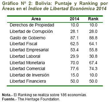 Grafico N° 2: Bolivia: Puntaje y Ranking por Áreas en el Índice de Libertad Económica 2014