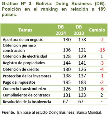 Gráfico Nº 3: Bolivia: Doing Business (DB). Posición en el ranking en relación a 189 países