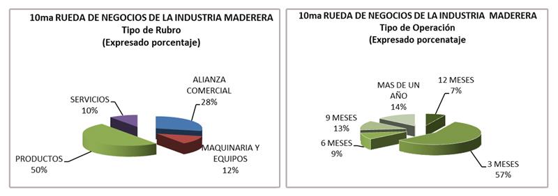 Resultados de la 10ma Rueda Internacional de Negocios de la Industria Maderera 2014
