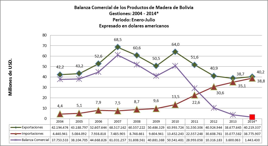 Balanza Comercial de comercio exterior de productos de madera de Bolivia (Enero - Julio 2014)