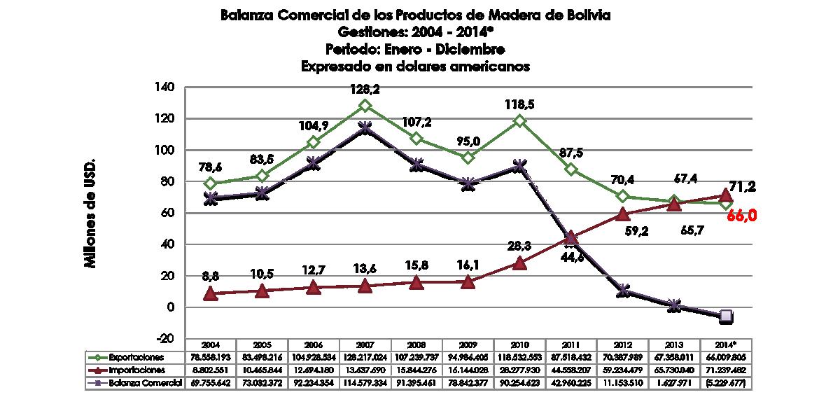 Balanza comercial de productos de madera de Bolivia 2014
