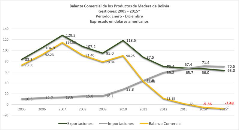 Las exportaciones de madera de Bolivia han caído en 4.6% en relación al 2014 (periodo enero-diciembre), en el 2014 se exportaron USD. 66 MM, mientras que el 2015 se exportaron USD. 63 MM.