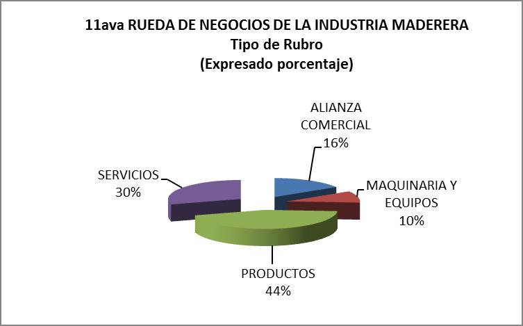 Resultados dela Rueda de Negocios: USD 8.5 millones en intenciones de negocios