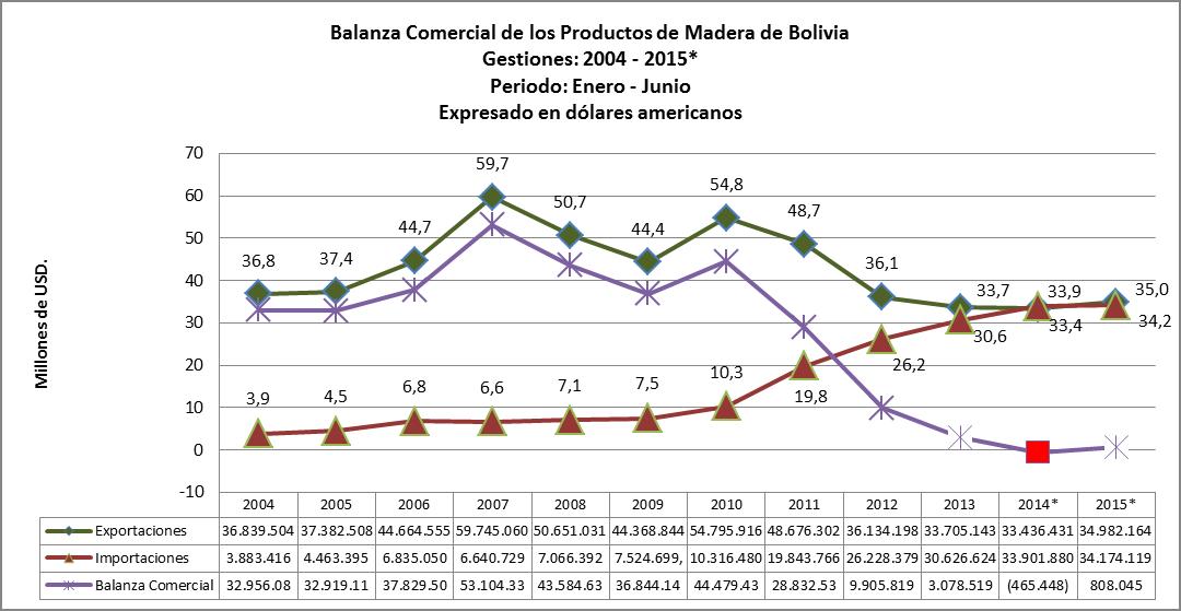 Estadísticas de exportaciones e importaciones de Madera de Bolivia, primer semestre 2015, balanza comercial
