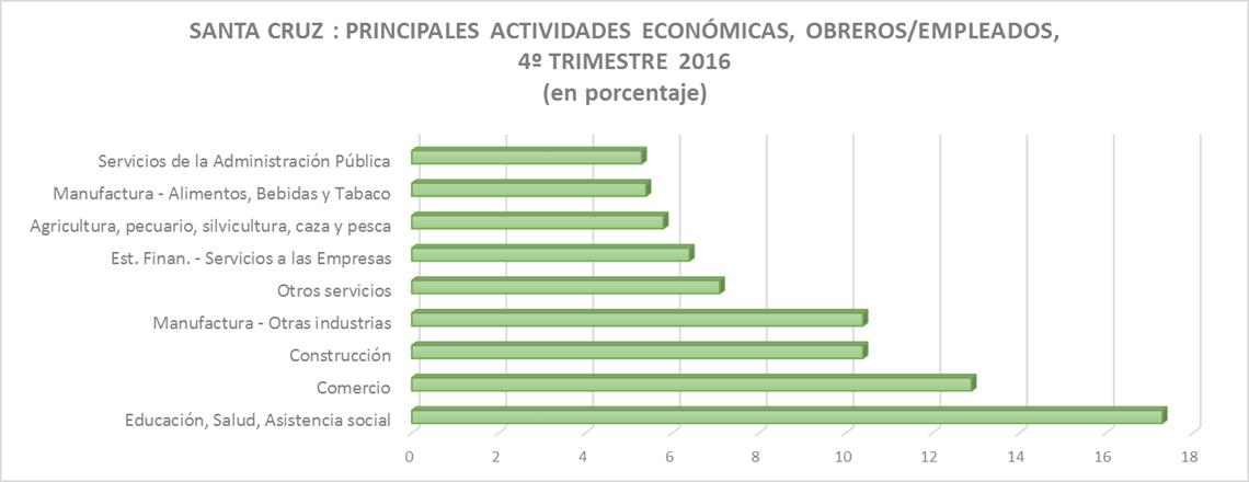 SANTA CRUZ (1): PRINCIPALES ACTIVIDADES ECONÓMICAS, OBREROS/EMPLEADOS, 4º TRIMESTRE 2016 (en porcentaje)