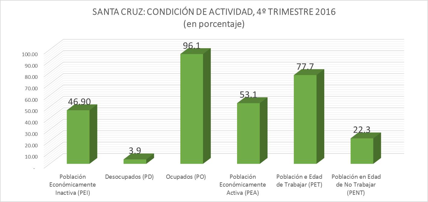 SANTA CRUZ (1): CONDICIÓN DE ACTIVIDAD, 4º TRIMESTRE 2016 (en porcentaje)