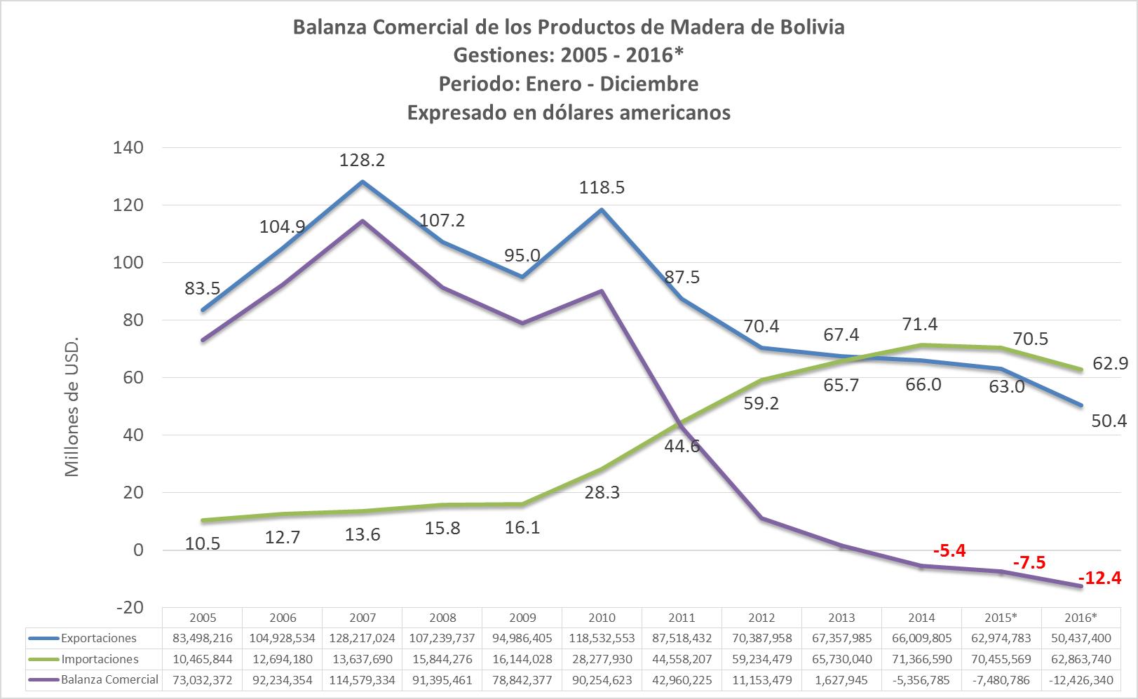Balanza Comercial del sector externo forestal de Bolivia a diciembre de 2016