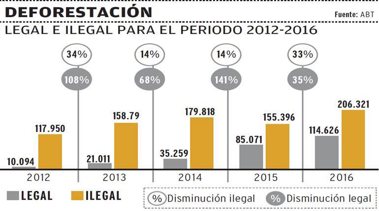 Desforestación legal e ilegal para el periodo 2012 - 2016. | Los Tiempos