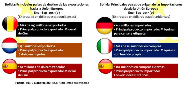 Bolivia no aprovecha las exportaciones a Europa. Tiene 7.000 preferencias arancelarias