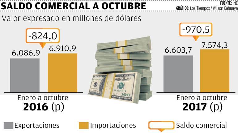Déficit comercial se ahonda hasta $us 970 millones