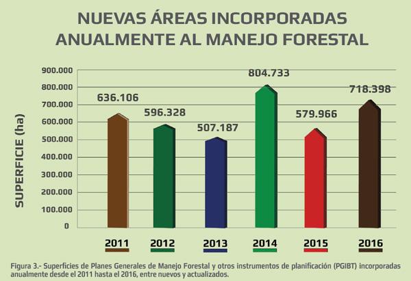 Superficies de Planes Generales de Manejo Forestal y otros instrumentos de planificación (PGIBT) incorporadas anualmente desde el 2011 hasta el 2016, entre nuevos y actualizados.