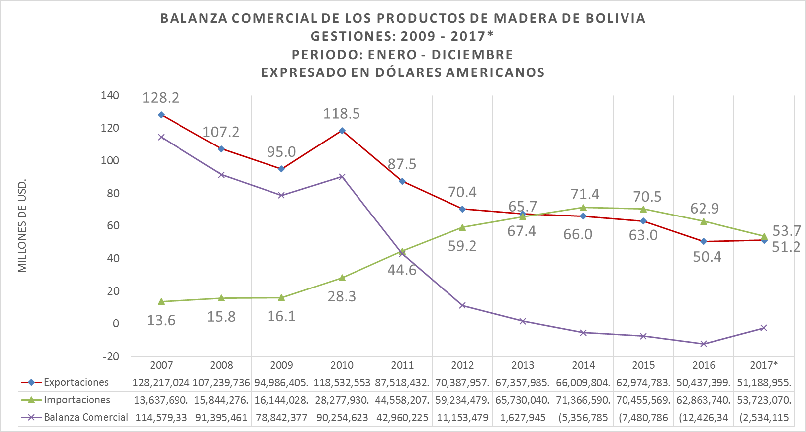 Balanza Comercial de Productos de Madera de Bolivia, Exportaciones e importaciones de productos de madera 2017